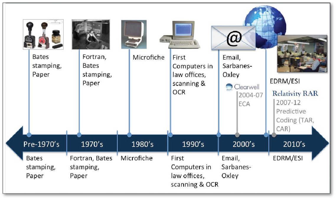 History of eDiscovery
